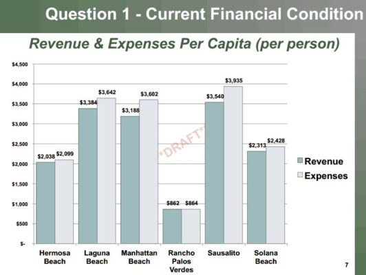 Hermosa's revenue and spending per resident are both relatively low.