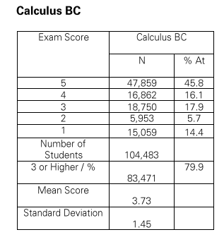 2013 exam results. (http://media.collegeboard.com/)