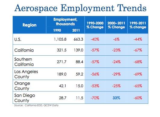 c employment graphic