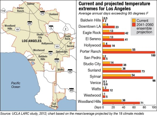 Temperature projection data is not yet available for the South Bay cities, but using the existing data for Venice, a potential average temperature increase of up to 4 degrees can be expected by 2041 for the Beach Cities. Courtesy of UCLA Atmospheric and Oceanic Sciences