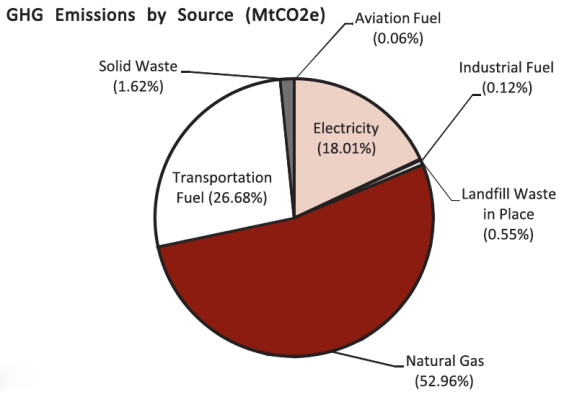 Cumulative South Bay greenhouse gas emissions by source. Courtesy of South Bay Cities Council of Governments