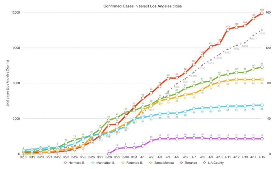 LA County experiences most deaths in a day;  Beach Cities' curve appears to have flattened